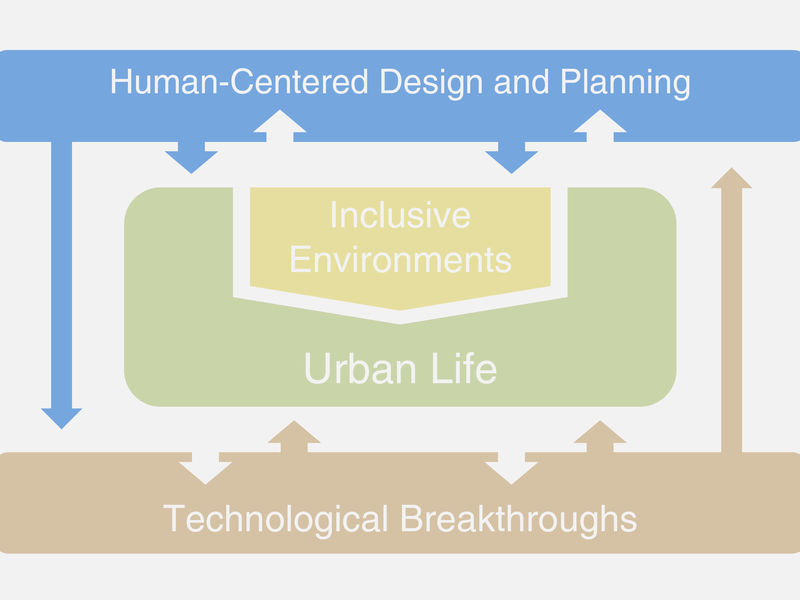 Visualization of Human-Centered Design and Planning among Aalto Living+ Platform research themes