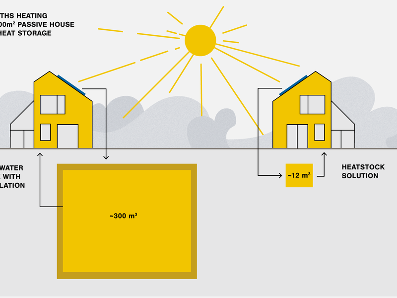 heat storage infographic