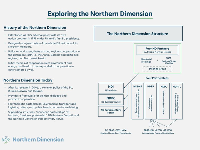 Fact Sheet Exploring the Northern Dimension