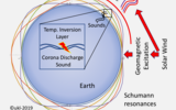 A graphic depicting the physics of auroral sounds