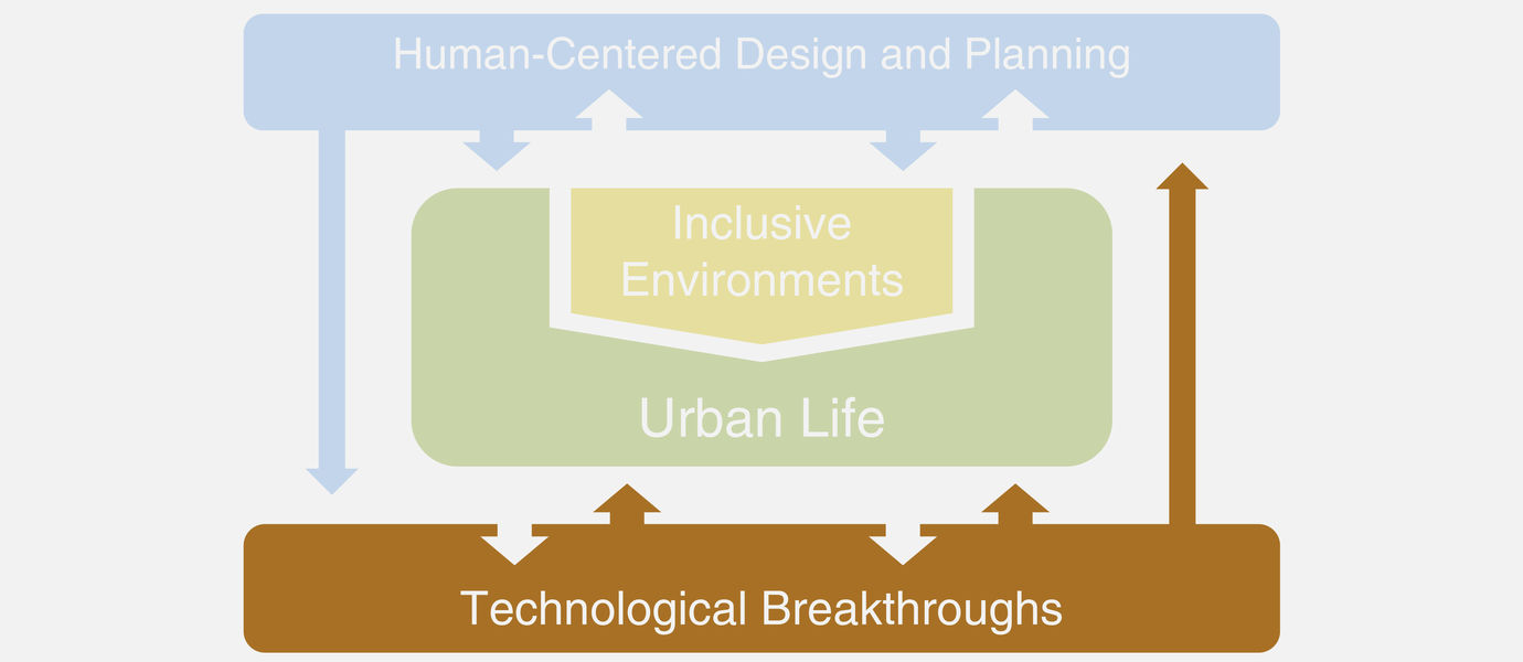 Visualization of Technological Breakthroughs among Aalto Living+ Platform research themes