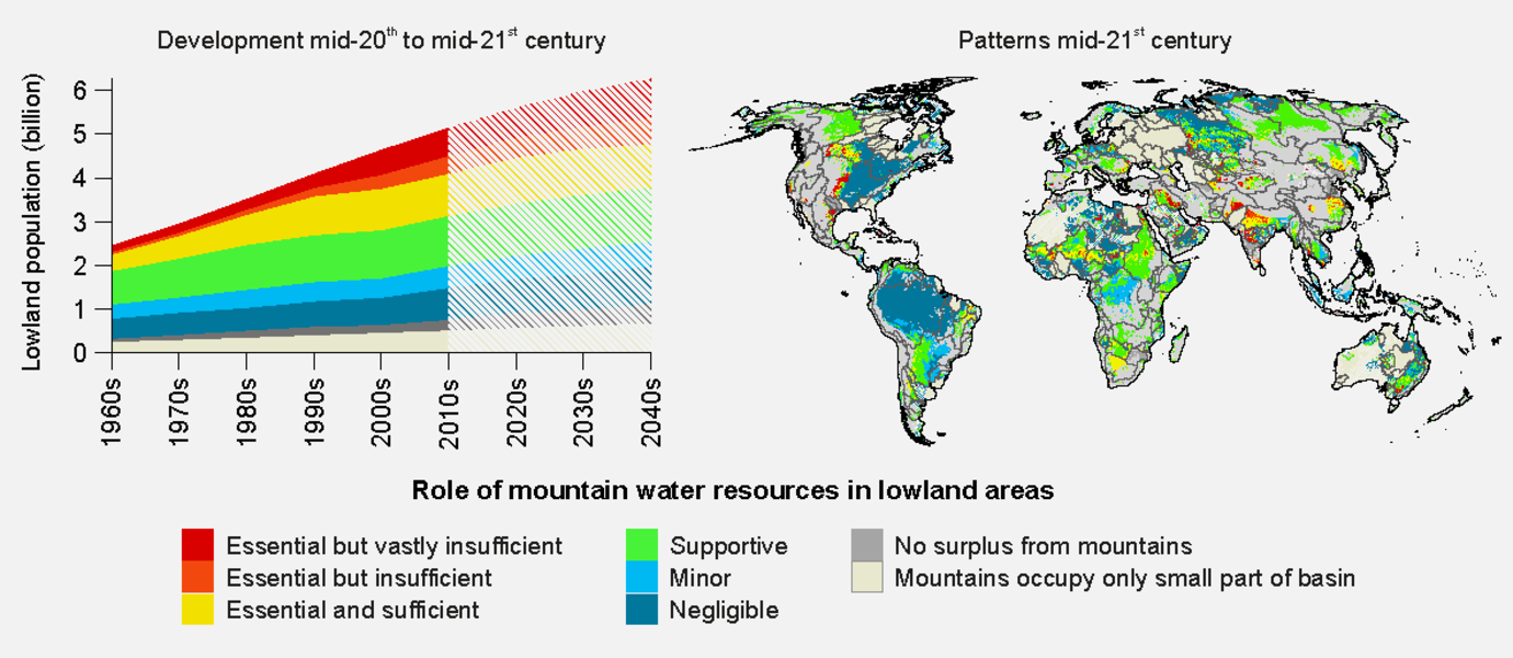 A graph showing how ares of the world that are reliant on mountain water resources are growing with time