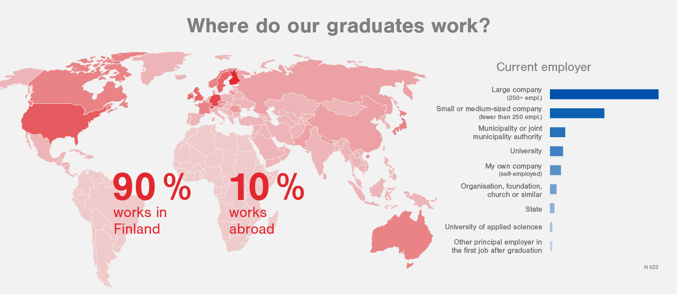 A map describing the current employers of Aalto University master's graduates of 2013