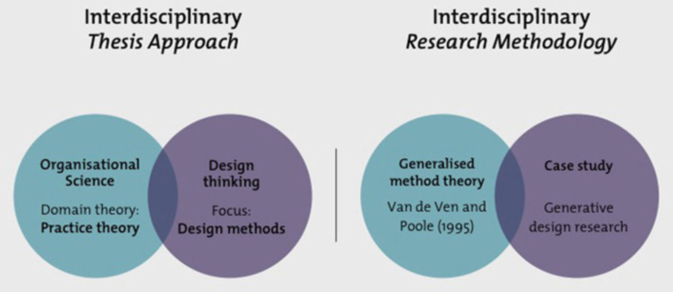 Tackling organisational change, interdisciplinary thesis approach and research methodology