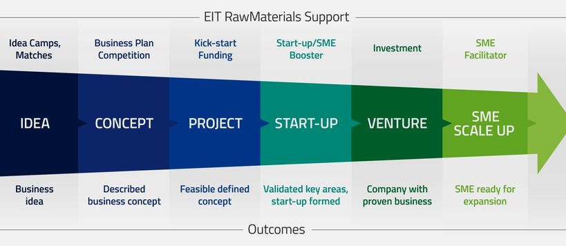 EIT RawMaterials Star-up Funding