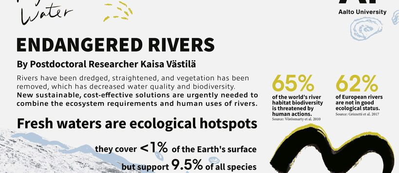 fragile waters infographics endangered rivers page 1 design: Lin Pei-Yu