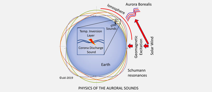 Sounds of aurora borealis