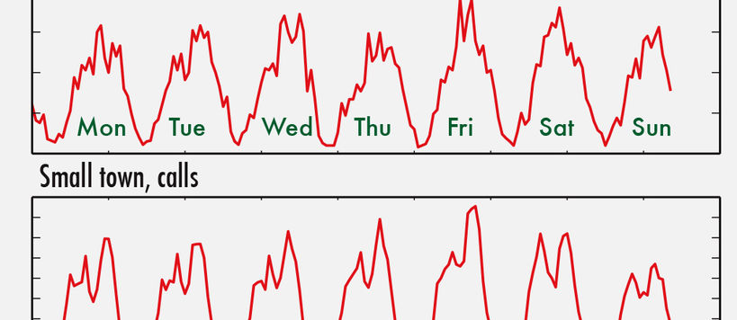 Circadian rhythms during a week, graph from research publication