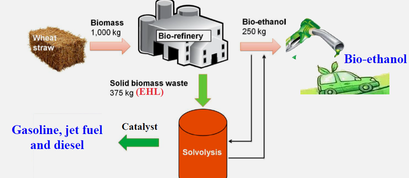 Biorefinery and fuels