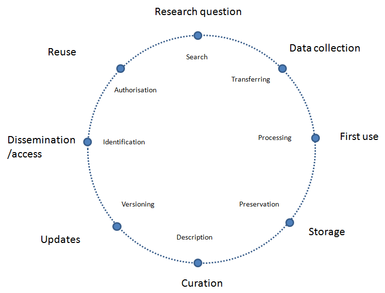 Introduction to Research data management (RDM) and Open