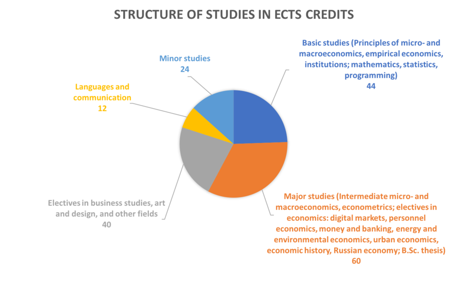 Bachelor Programme in Economics structure of studies