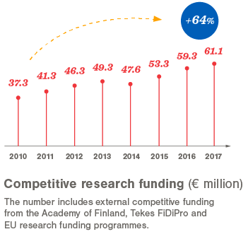 Competitive research funding 2010-2017