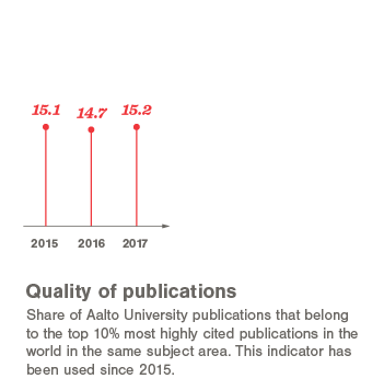 Quality of publications 2015-2017