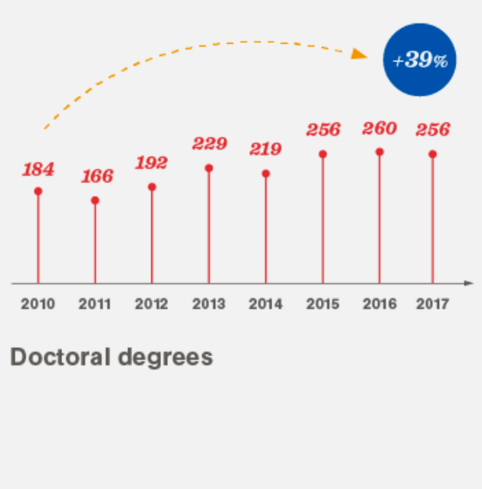 Doctoral degrees 2010-2017