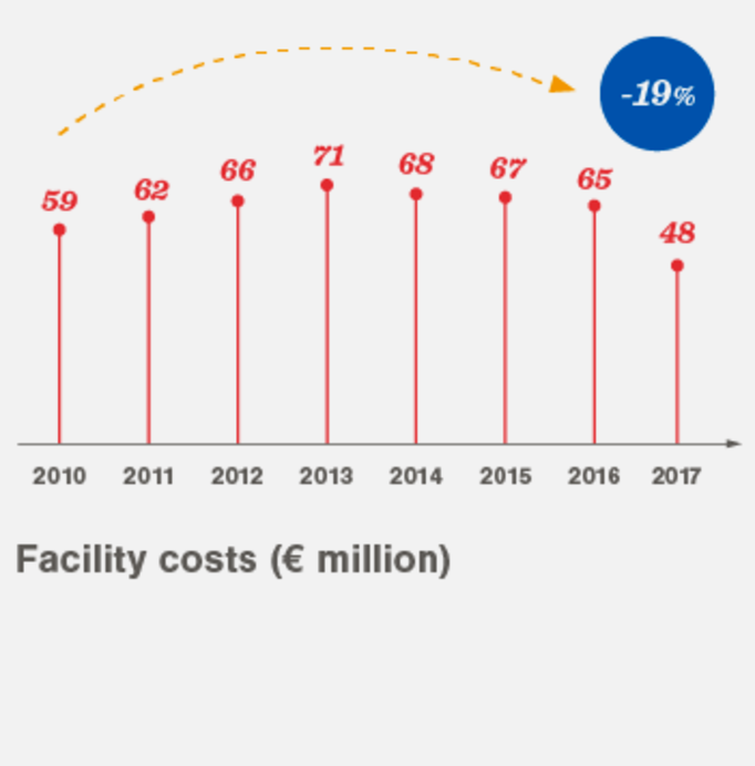 Facility costs 2010-2017