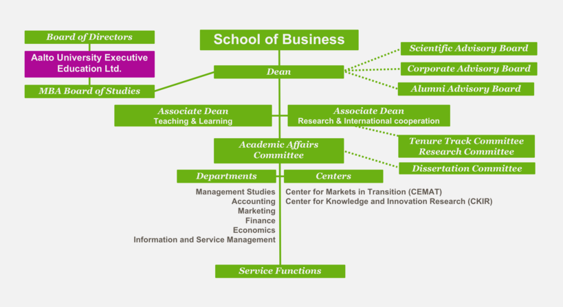 school of business organisation