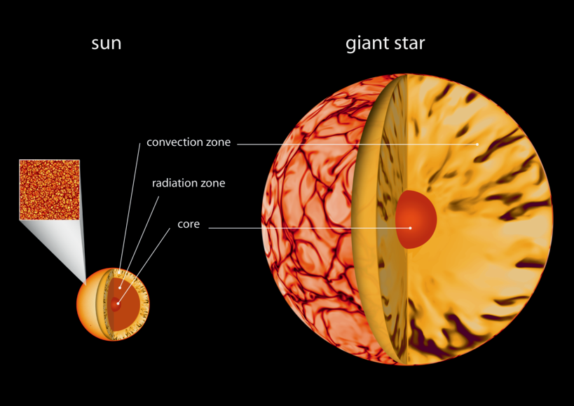 An illustration showing how stars consist of a core, a radiation zone and a convection zone. In giant stars, the convection zone is proportionately much larger.