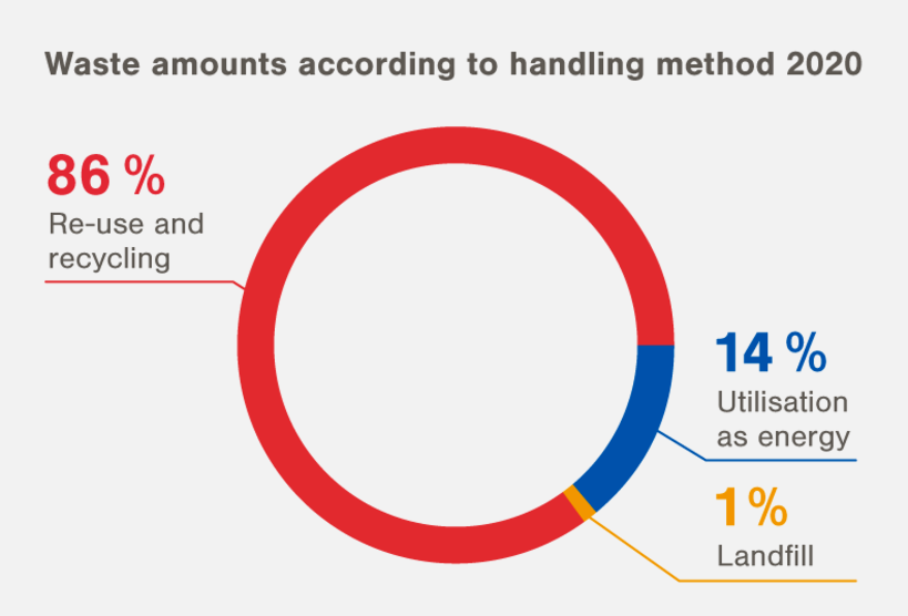 Waste amounts according to handling method 2020