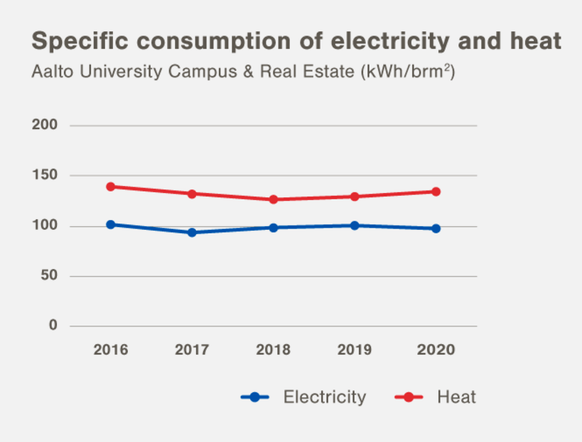 Specific consumption of electricity and heat