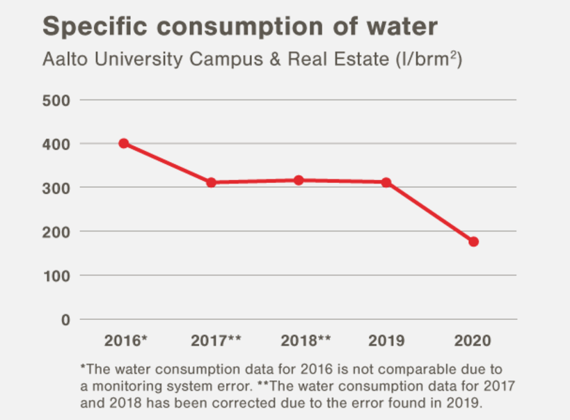 Specific consumption of water 2020