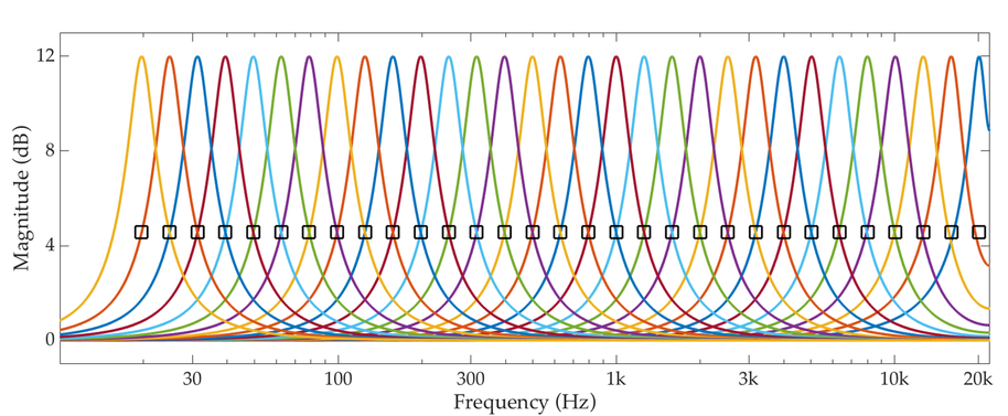Band filters of an accurate third-octave cascade graphic EQ