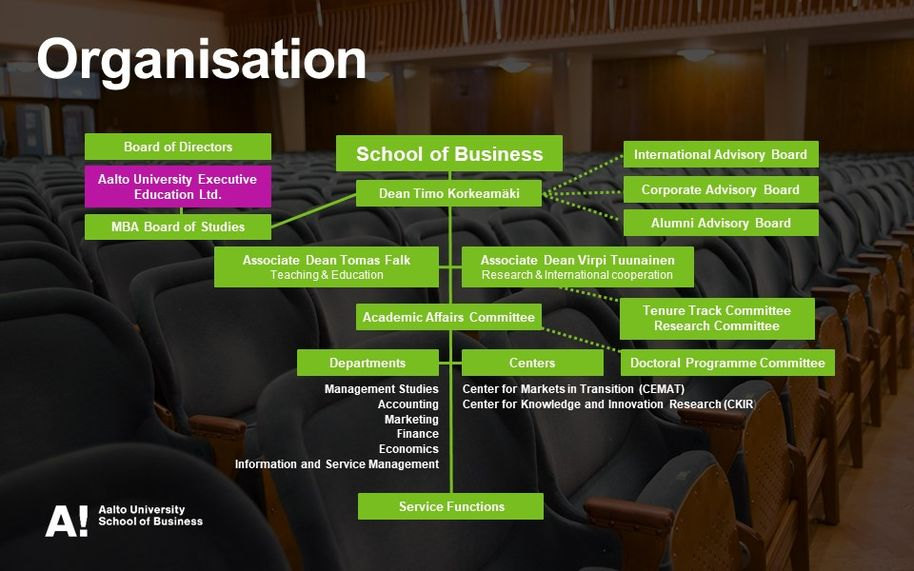 School of Business organisation chart