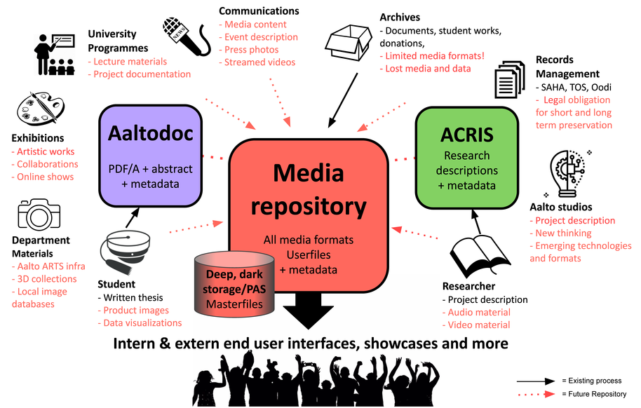 Media Repository Visualisation