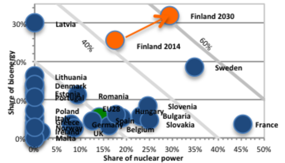 Share of nuclear power and bioenergy of energy consumption in EU.