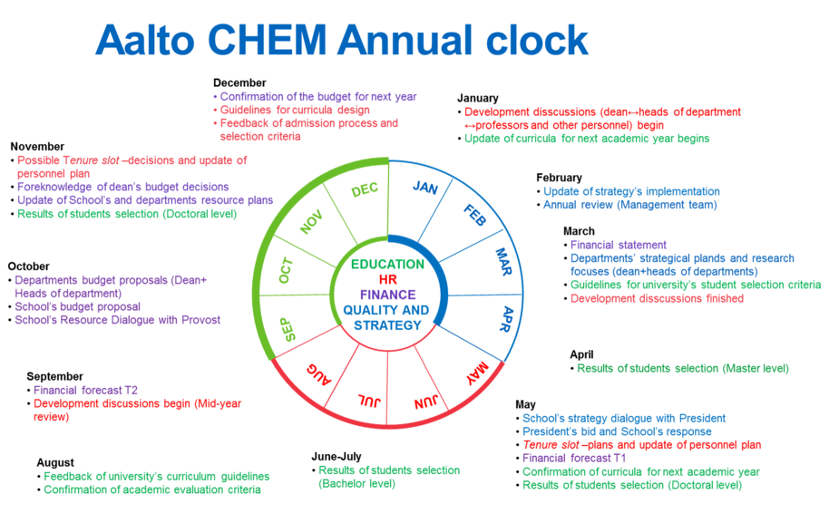 Annual clock of the School of Chemical Engineering