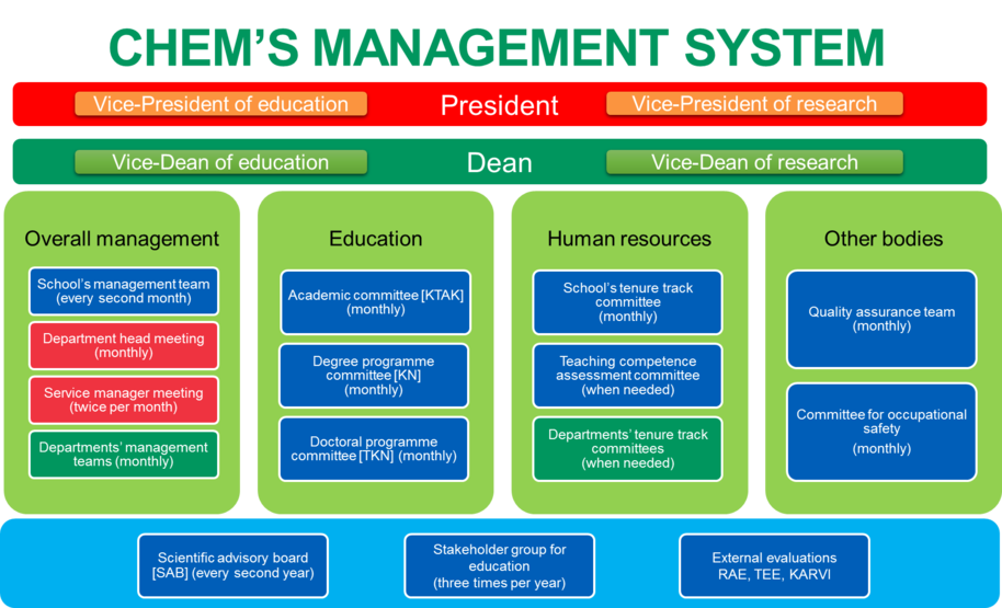 Management system of the School of Chemical Engineering