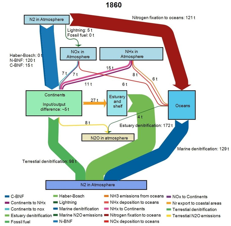Nitrogen cycle in 1860