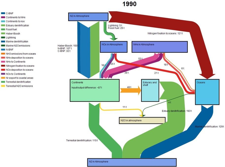 Nitrogen cycle in 1990