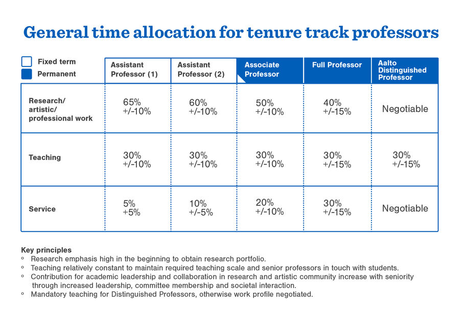Time allocation - professors