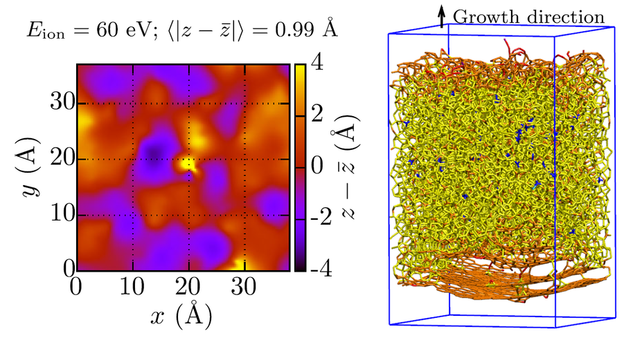 Figure 1. Surface roughness and atomic film structure of tetrahedral amorphous carbon deposited at 60 eV, calculated as the mean absolute deviation of surface height from its average. Purple, red, orange, yellow, and blue atoms represent one-, two-, three-, four-, and fivefold coordinated C atoms, respectively [1].