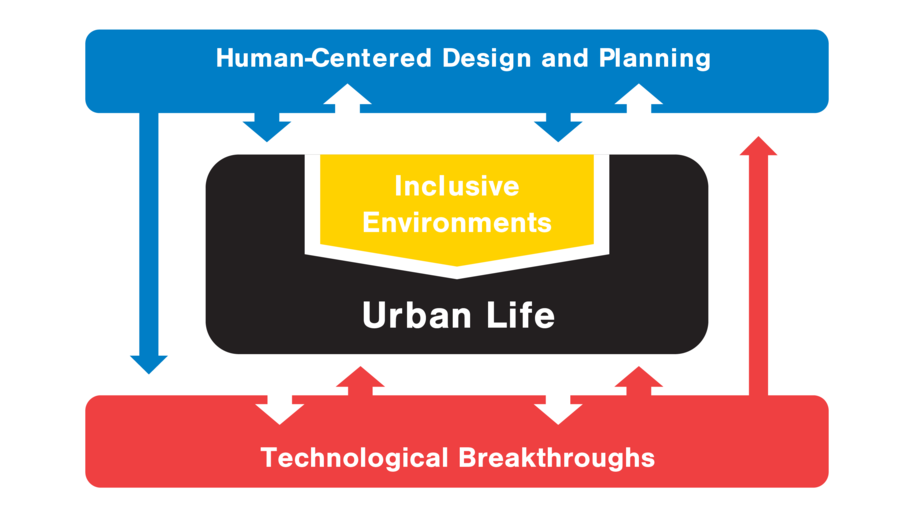 Visualization portraying the Aalto Living+ Platform research themes to explain the platform's approach to human-centered living environments