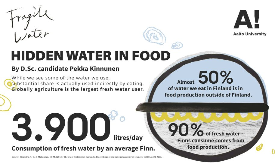 fragile water infographic hidden water Lin Pei-Yu