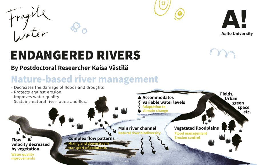 fragile water infographic endangered rivers page 2 Graphic design: Lin Pei-Yu