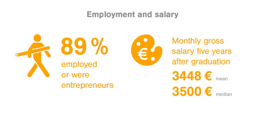 Employement and salary 89% were employed or entrepreneurs, monthly gross salary 3448€ mean, 3500€ median