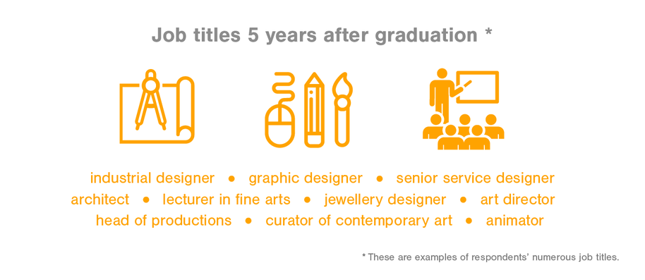 Job titles 5 years after graduation industrial designer, graphic designer, senior service designer