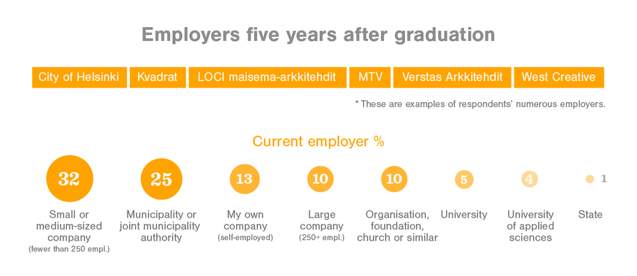 Employers five years after graduation City of Helsinki, Kvadrat, MTV, Verstas Arkkitehdit