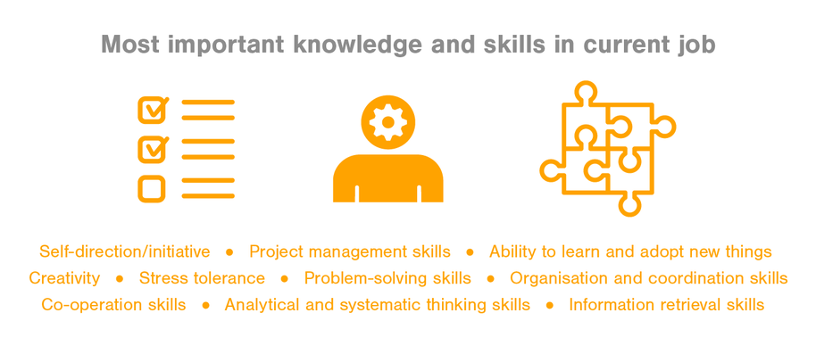 Most important knowledge and skills self-direction, project management skills, ability to learn and adopt new skills