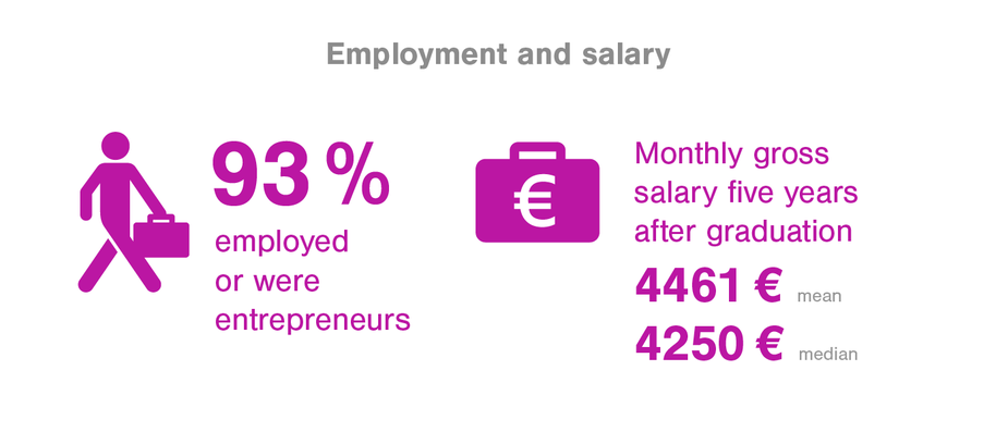 Employment and salary 93% employed, 4250€ median