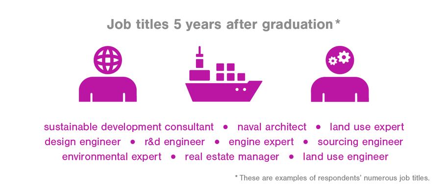 Job titles 5 years after graduation naval architect, land use expert, designer engineer
