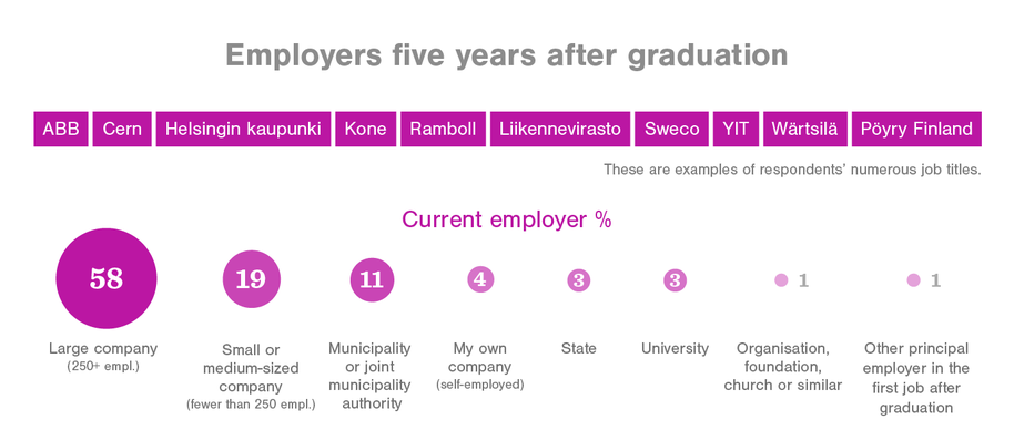 Employers 5 years after graduation ABB, Cern, Kone, Ramboll, Sweco,