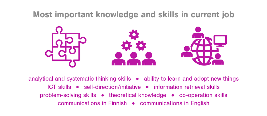 Most important knowledge and skills in current job analytican and systematic thinking skills, ability to learn and adopt new things
