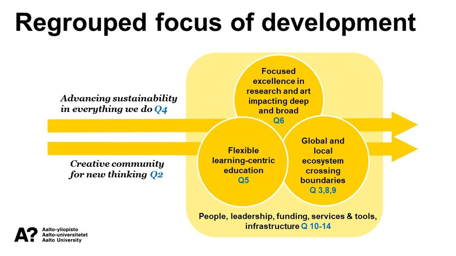 Aalto strategy, Focus of development slide at the community event 18 September 2019
