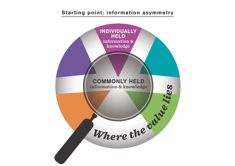 Information asymmetry image