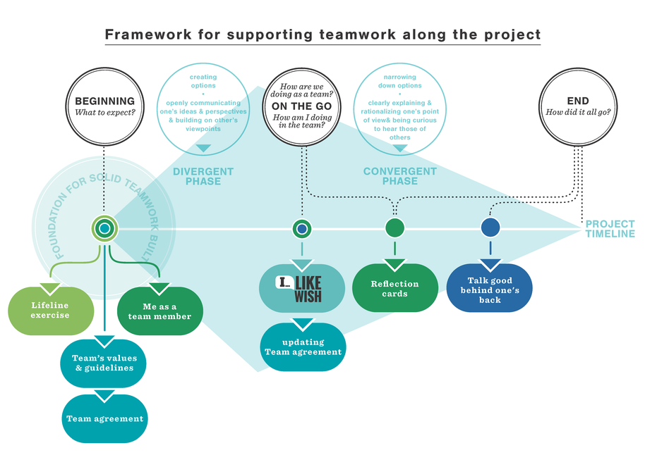 Framework for supporting team work along the project