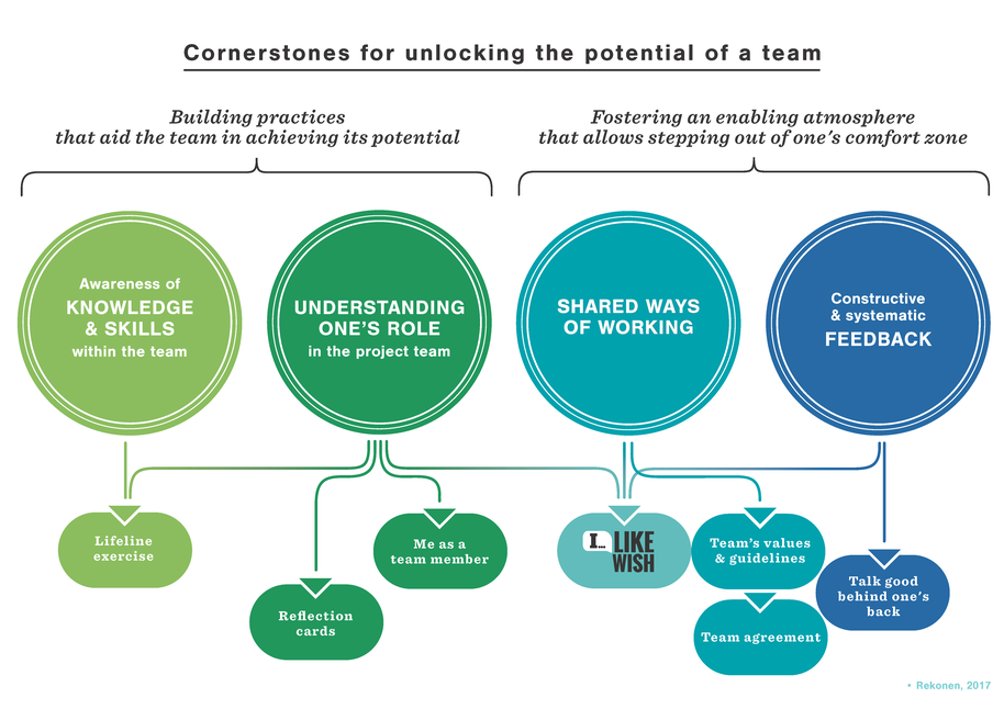 Cornerstones for unlocking the potential of a team