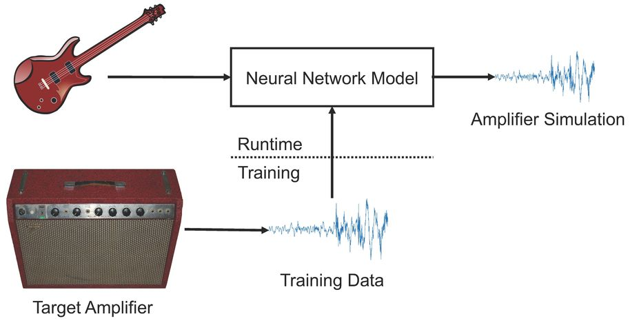 A basic schematic of the guitar signal between the neural net and amplifier
